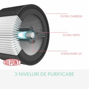 trusense_filtru_hepa_carbon_uv